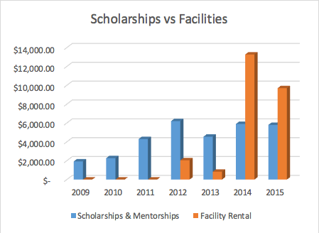 Scholarships vs Facilities